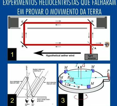 Experimentos Heliocentristas que falharam vergonhosamente