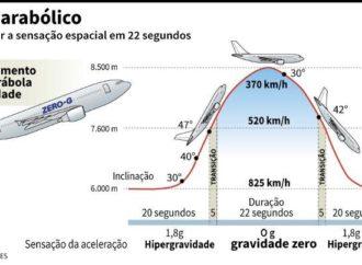 A aeronave para vôos Zero-G